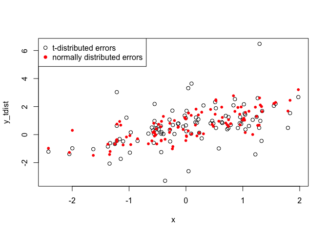 Checking residual distributions for non-normal GLMs